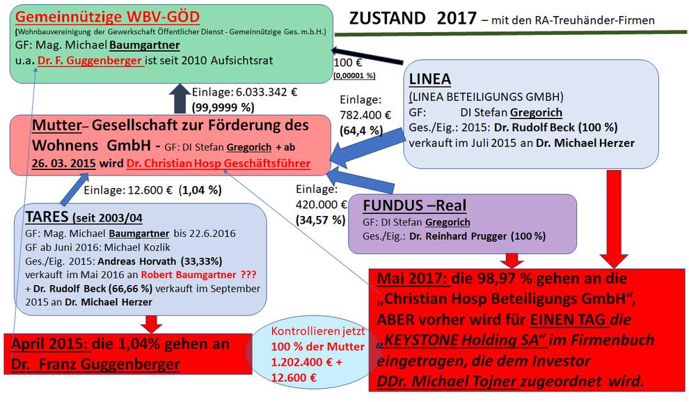Geldfluss-Übersicht als Organigramm Zustand 2017