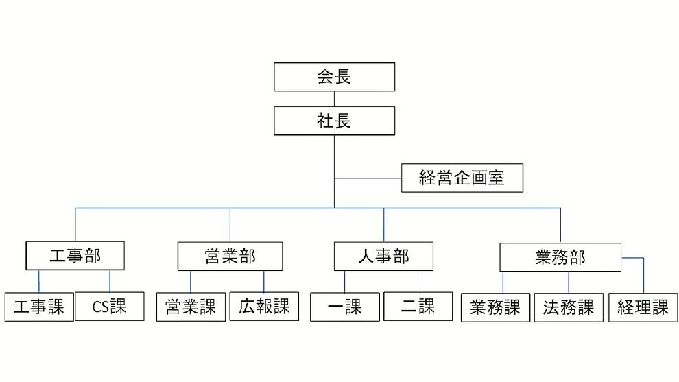 青木防災の組織図