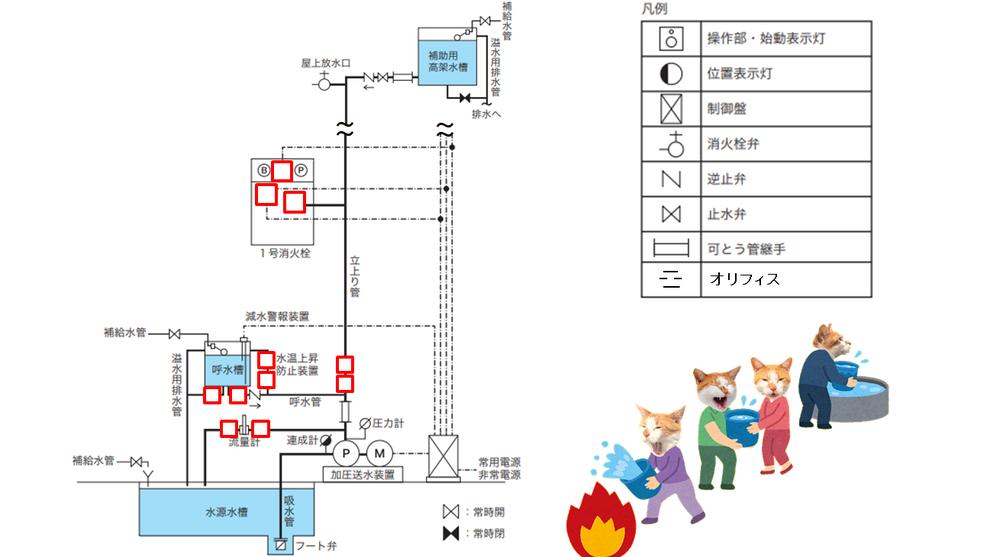 屋内消火栓設備 系統図 問題