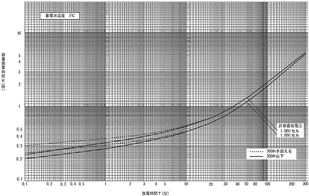 蓄電池の標準特性 (6) AH形アルカリ蓄電池の標準特性(5HR容量換算)