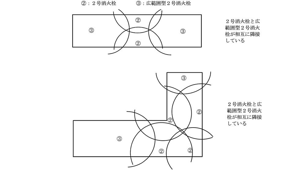 同一階において、2号消火栓と広範囲型2号消火栓が相互に隣接して設けられる場合