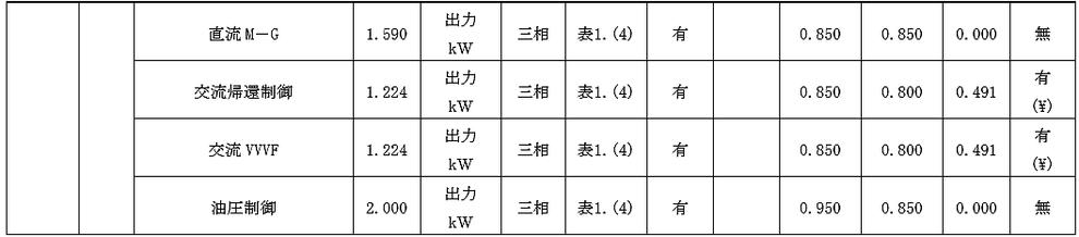 自家発電設備の出力計算用諸元値 負荷機器の定常時定数2