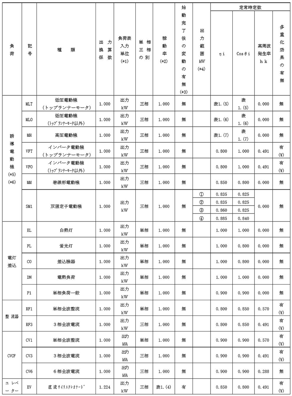 自家発電設備の出力計算用諸元値 負荷機器の定常時定数