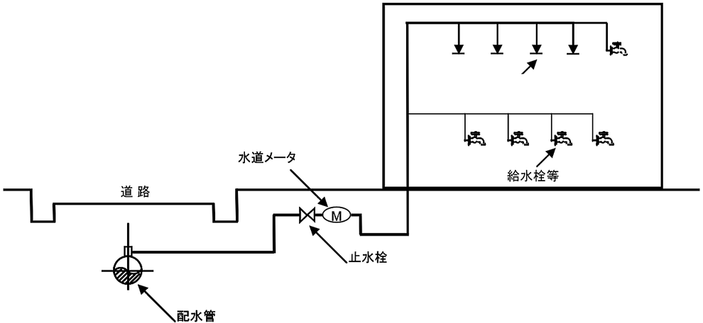 特定施設水道連結型スプリンクラー設備 直結直圧式