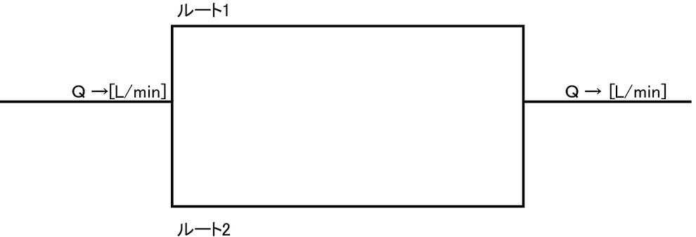 ループ配管の流入部側分岐点と当該分岐点から最 遠となる流出部側合流点を設定