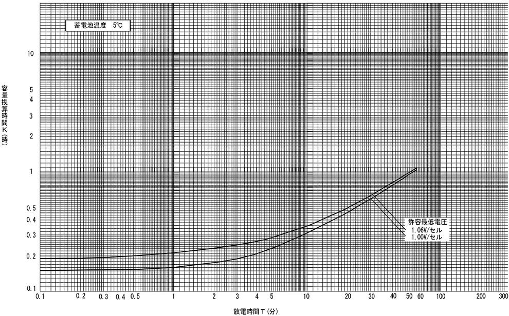 蓄電池の標準特性 (7) AHH形アルカリ蓄電池の標準特性(1HR容量換算)