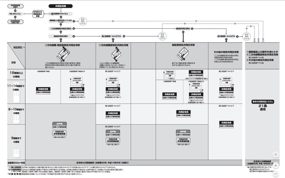 共同住宅の規模と必要となる消防証設備の図