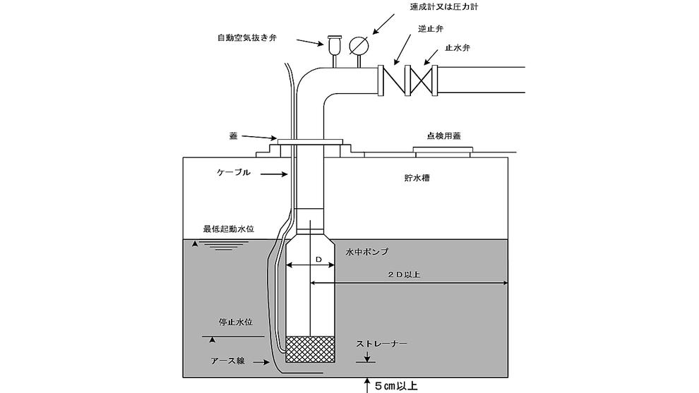 水中ポンプを設置する場合 消火設備 水源