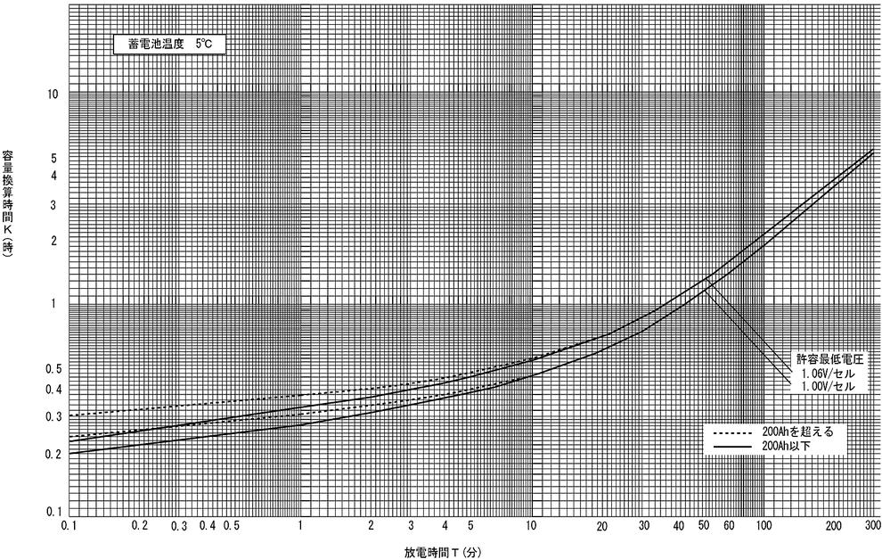 蓄電池の標準特性 (5) AMH形アルカリ蓄電池の標準特性(5HR容量換算)