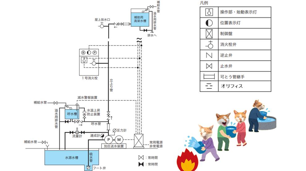 屋内消火栓設備 系統図 解答