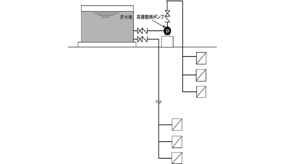 配管系統を高層階用・低層階用の別系統とし、高層階については加圧送水装置により、 低層階については高架水槽により調整する方式
