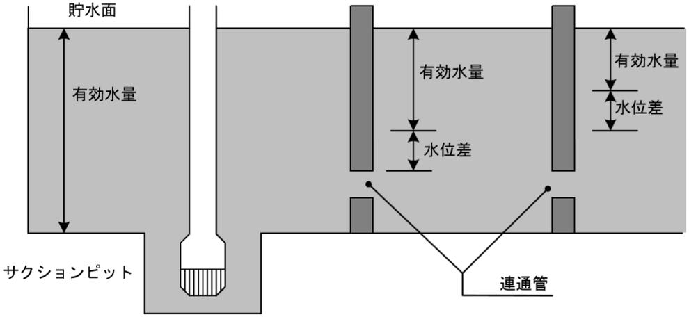 サクションピットを設ける場合 2以上の水槽に連通管を設けて使用する構造