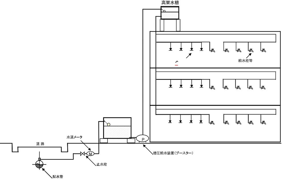 特定施設水道連結型スプリンクラー設備 受水槽式 高架水槽式