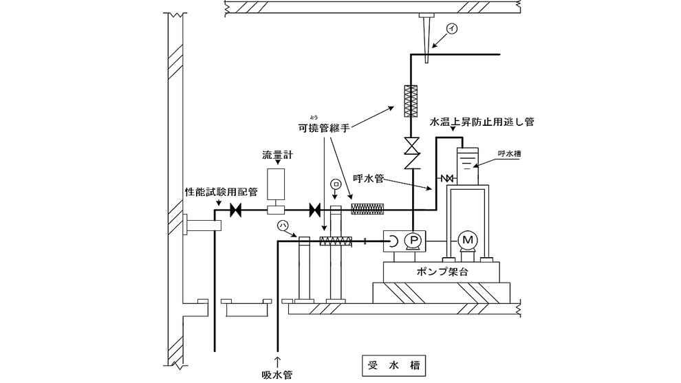 可撓 とう 管継手は、ポンプの一次側及び二次側に設けるとともに、その二次側配管(吸 水管に設けるものにあっては一次側配管)を、建築物の床等に支持させて固定