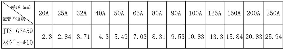 (3) 配管用ステンレス鋼管 管の基準内径の絶対値