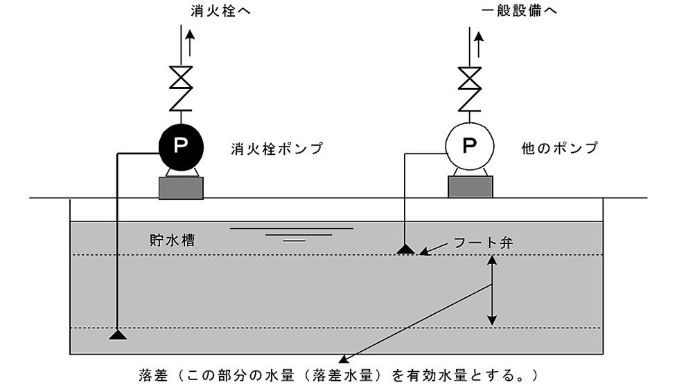 水源の水位がポンプより低い位置にある場合の有効水量