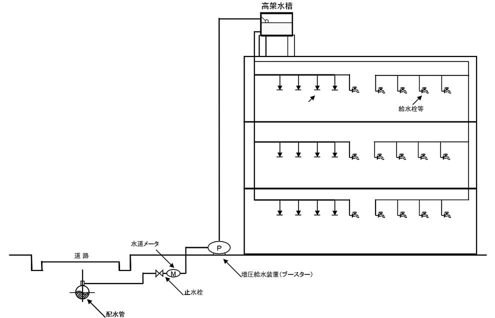 特定施設水道連結型スプリンクラー設備 直結増圧式 高架水槽式