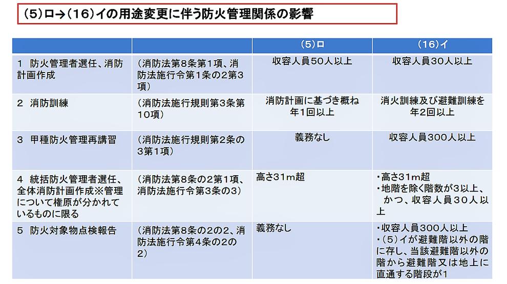 http://www.pref.osaka.lg.jp/attach/27772/00000000/shoubou.pdf