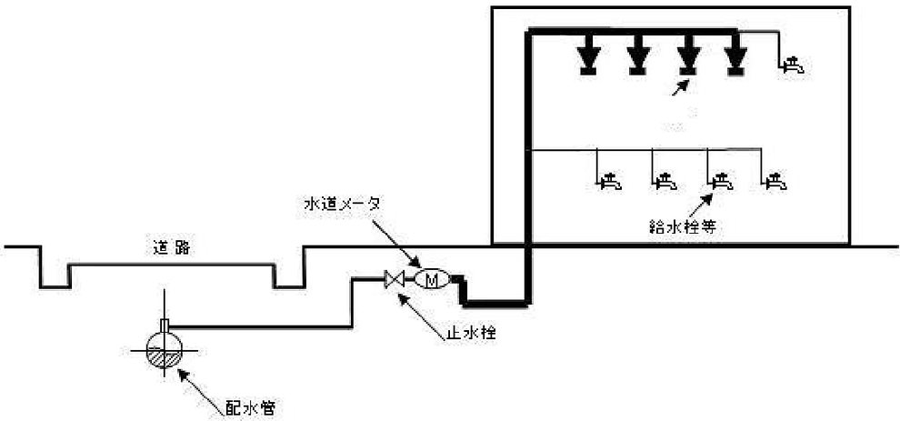 直結直圧式 特定施設水道連結型スプリンクラー設備を構成する配管系統の範囲