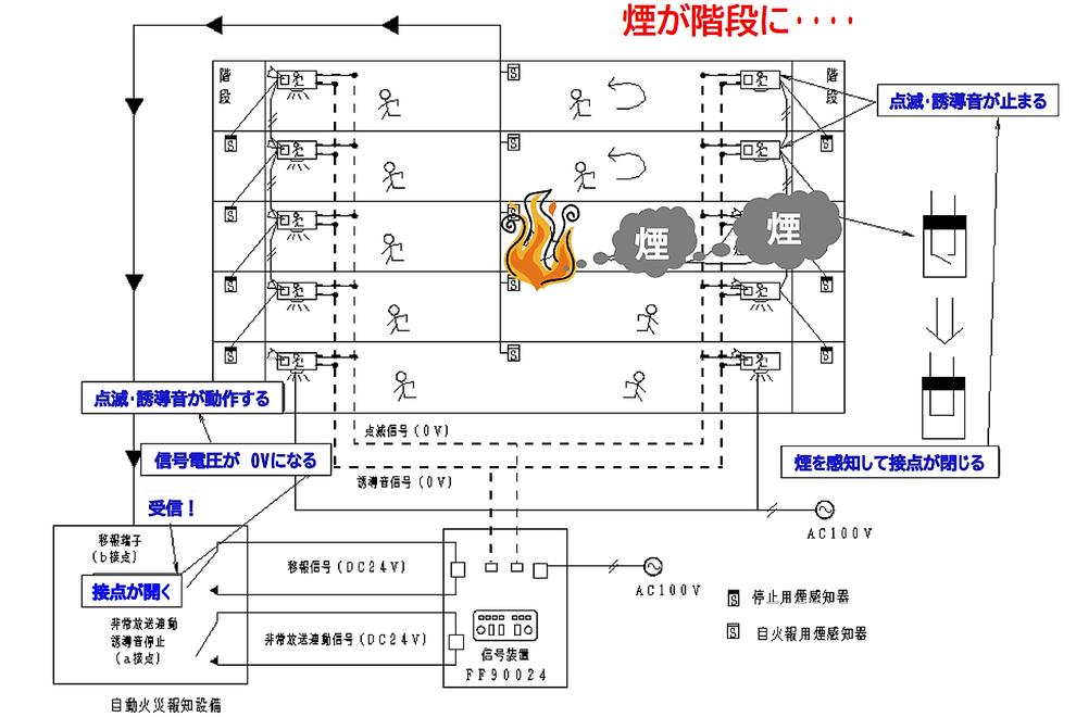 音声・点滅機能付き誘導灯の信号装置動作スキーム