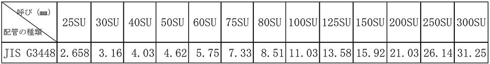 (2) 一般配管用ステンレス鋼管 管の基準内径の絶対値