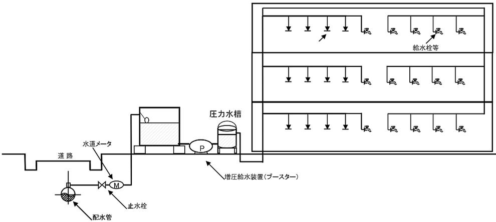 特定施設水道連結型スプリンクラー設備 受水槽式 圧力水槽式