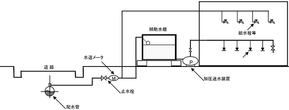特定施設水道連結型スプリンクラー設備 受水槽式 直結・受水槽補助水槽併用式