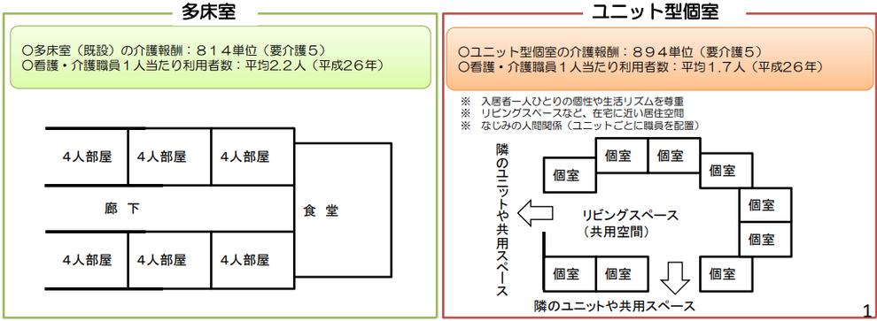 多床室 ユニット型個室 スプリンクラー 消防法