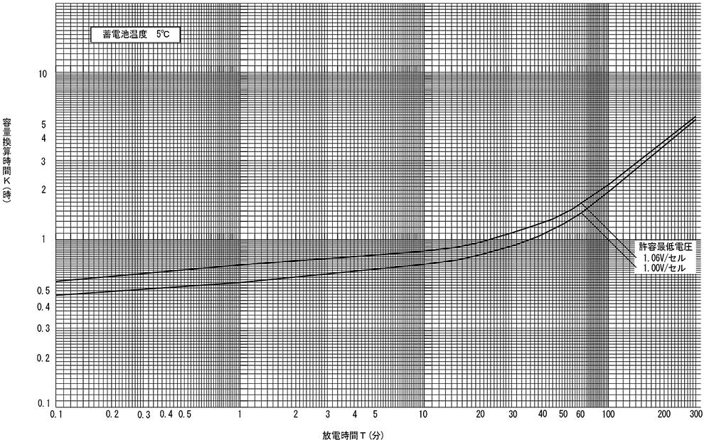 蓄電池の標準特性 AM形アルカリ蓄電池の標準特性(5HR容量換算)