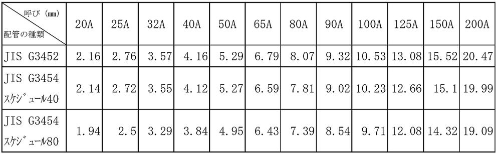 (1) 配管用炭素鋼管又は圧力配管用炭素鋼管  管の基準内径の絶対値