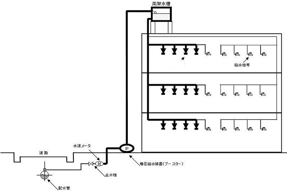 ③ 直結増圧方式の高架水槽式の場合 特定施設水道連結型スプリンクラー設備を構成する配管系統の範囲