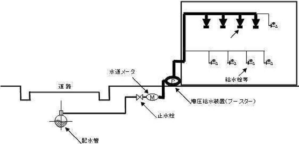 直結増圧式の直送式の場合  特定施設水道連結型スプリンクラー設備を構成する配管系統の範囲