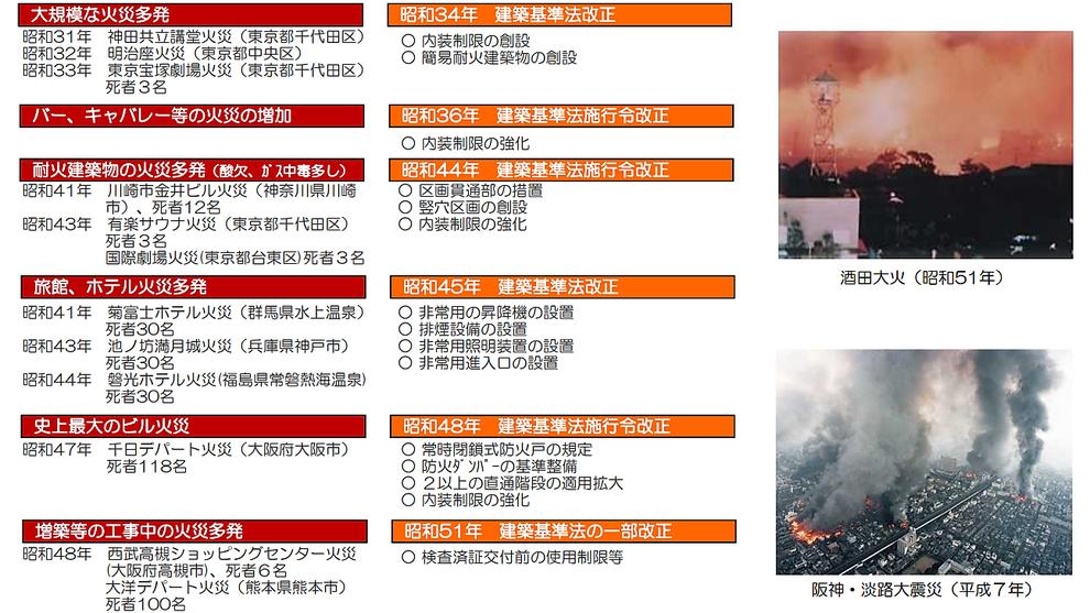 火災の発生等に応じた法改正
