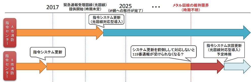 電話回線変更における指令システム更新の年表