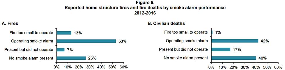 住宅火災被害の大きさと住警器の作動状況