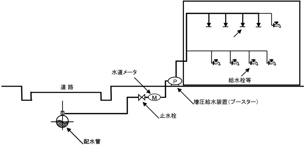特定施設水道連結型スプリンクラー設備 直結増圧式 直送式