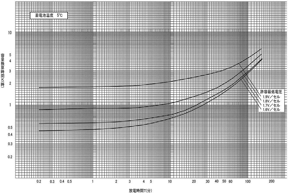 蓄電池の標準特性 HS・HSE形鉛蓄電池の標準特性(10HR容量換算)