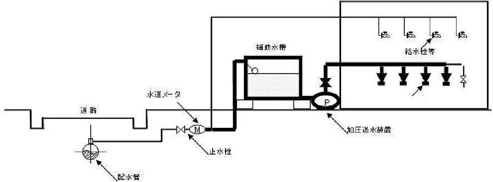 ④ 直結・受水槽補助水槽併用式の場合 特定施設水道連結型スプリンクラー設備を構成する配管系統の範