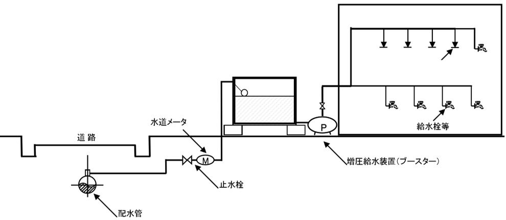 特定施設水道連結型スプリンクラー設備 受水槽式 ポンプ直送式