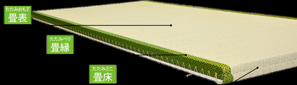 畳の部位の各名称