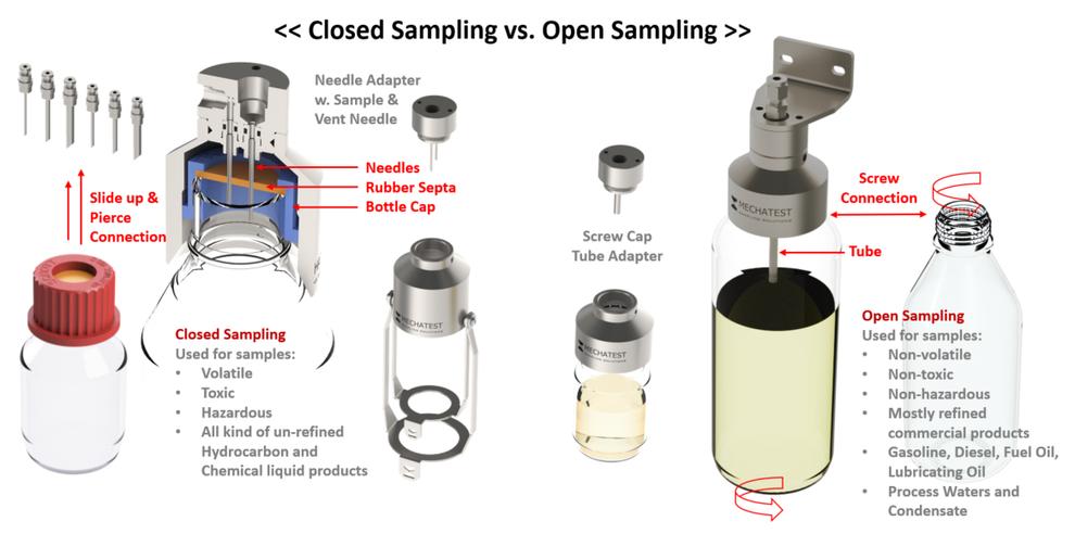 SBA sampler, open bottle sampler, closed needle sampler, needle bottle sampling, liquid sampler, liquid bottle sampling, SBA screw bottle adapter, screw bottle sampler
