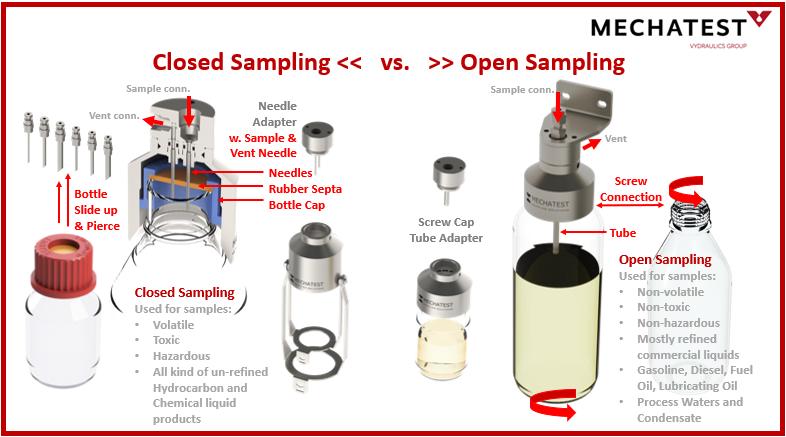 Open or closed loop sampling, liquid sampling, dopak sampler, bottle sampler, liquid bottle sampler, screw adapter bottle sampler, dopak dpm, process sampler, sample bottle adapter dopak