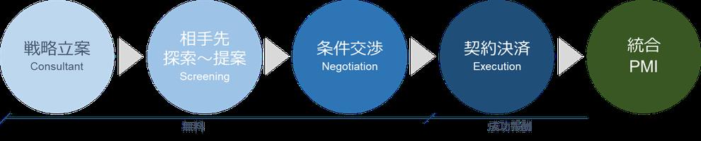 戦略立案 相手先探索 提案 条件交渉 契約決済 PMI