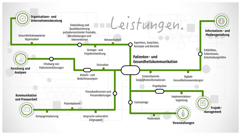 © Patientenprojekte GmbH