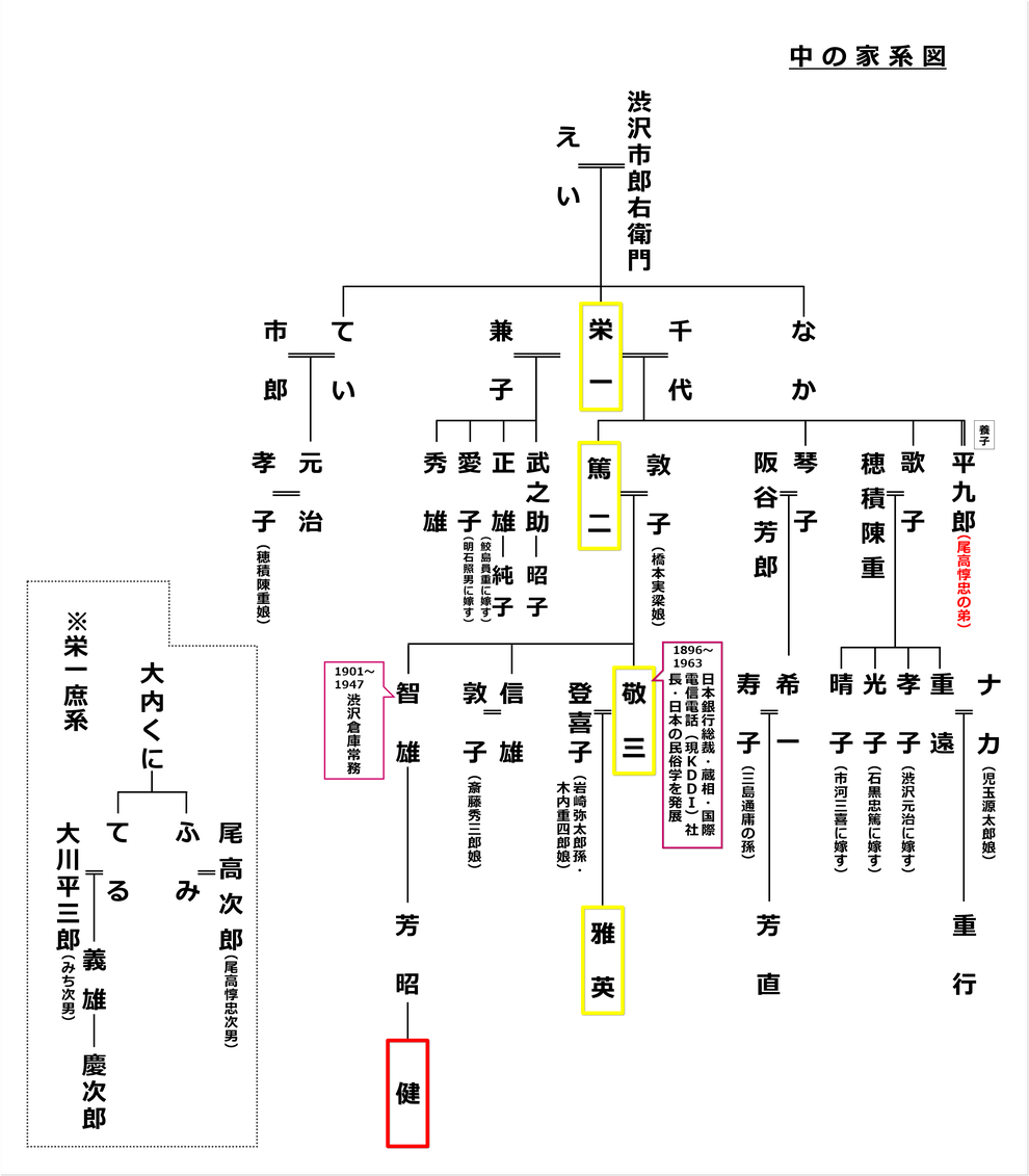 渋沢家(中の家)家系図・渋澤健氏家系図