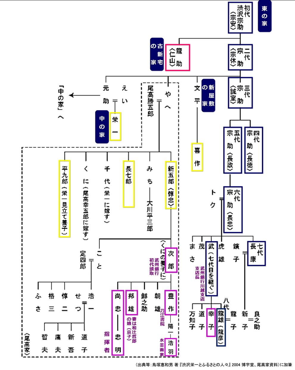 尾高惇忠家系図