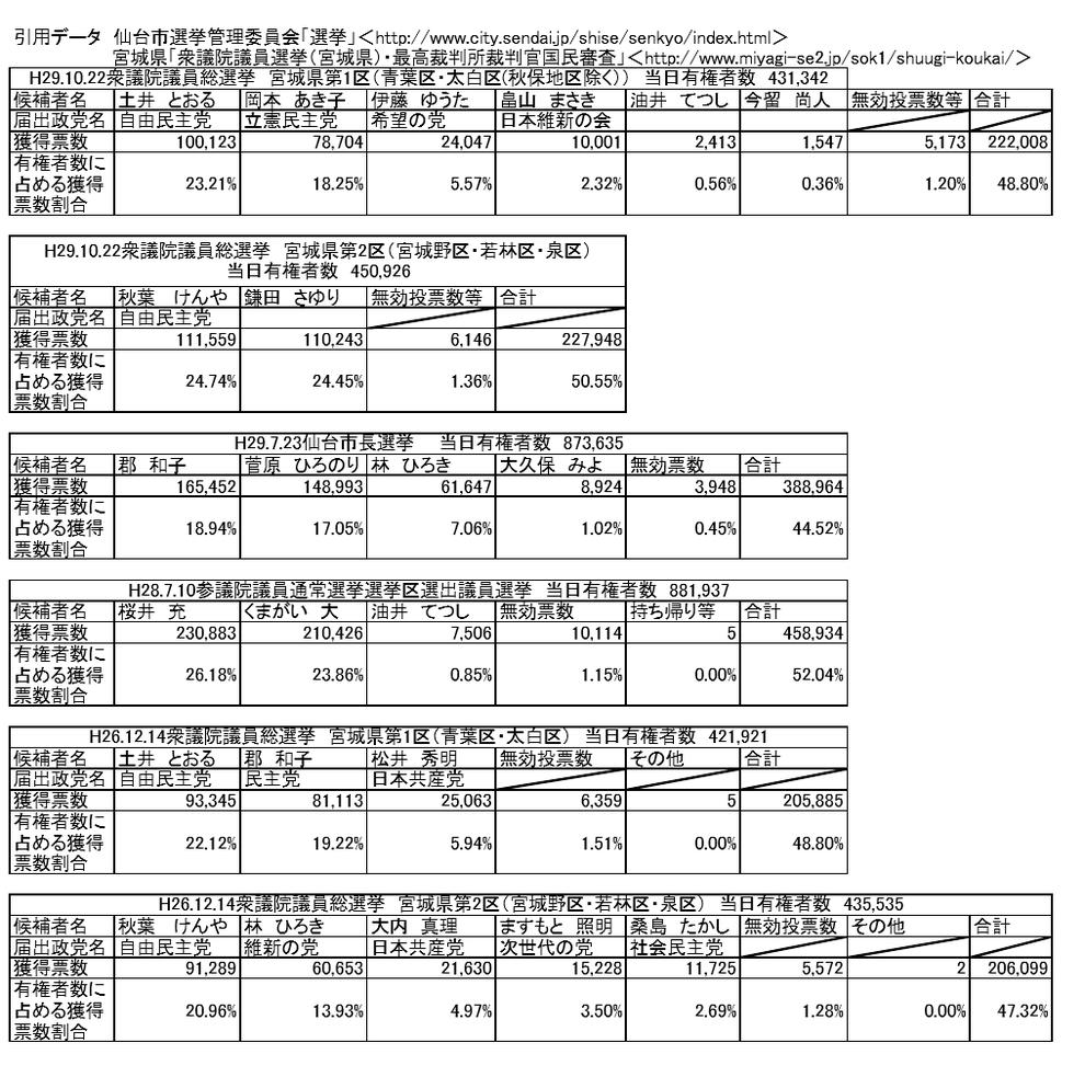2017仙台市での選挙結果等 - 閃...