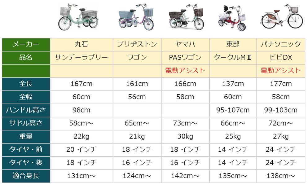 三輪自転車の車体サイズ比較表