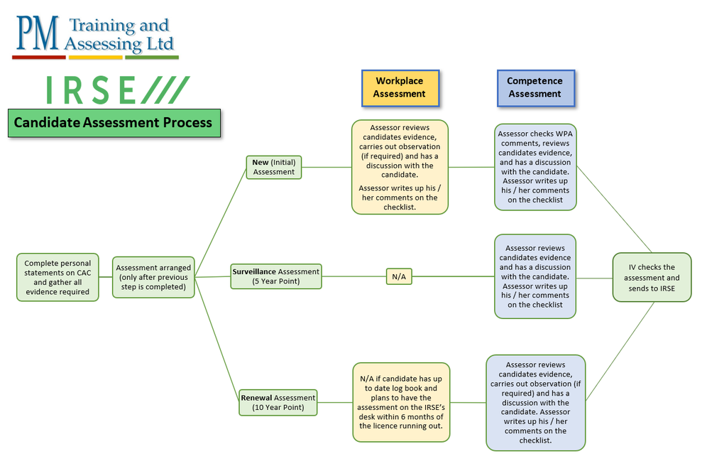 Our full IRSE Licencing process for a candidate - CAC Filled in, assessment arranged, Workplace assessment (depending on N/S/R of licence), Competence Assessment and then IV.