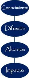 Difusión, Impacto, conocimiento